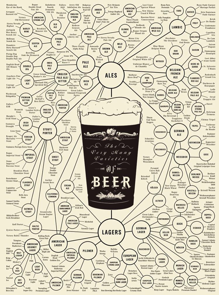 Pop Chart Beer Poster 750